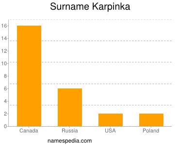 Surname Karpinka