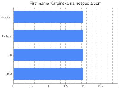 Given name Karpinska