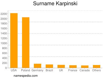 Surname Karpinski