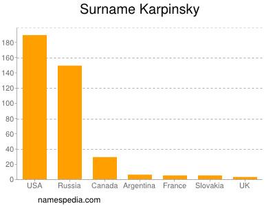 Surname Karpinsky