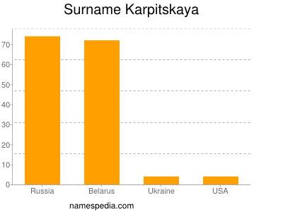 Surname Karpitskaya