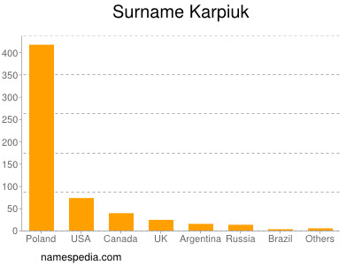 Surname Karpiuk