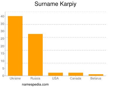 Surname Karpiy