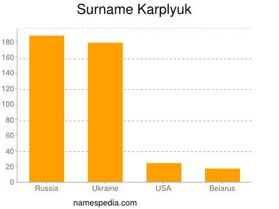 Surname Karplyuk