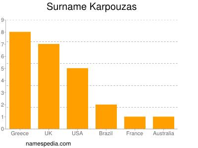 Surname Karpouzas