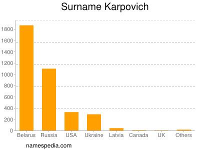 Surname Karpovich