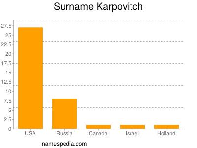 Surname Karpovitch