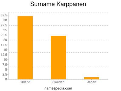Surname Karppanen