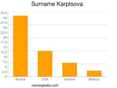 Surname Karptsova