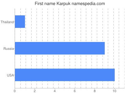 Given name Karpuk