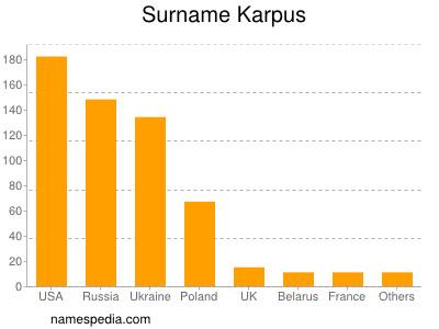 Surname Karpus