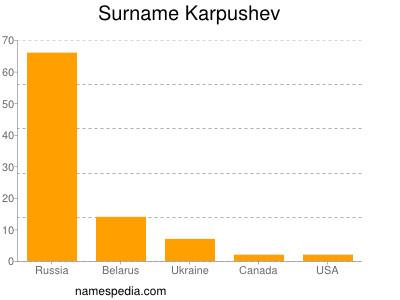 Surname Karpushev