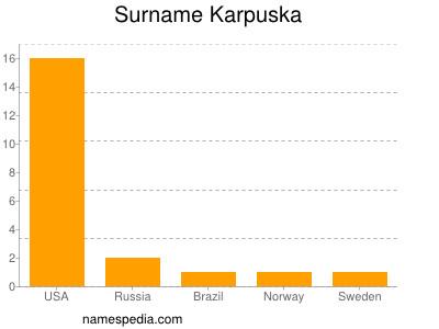 Surname Karpuska
