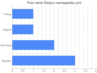 Given name Karpuz