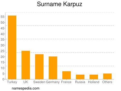 Surname Karpuz