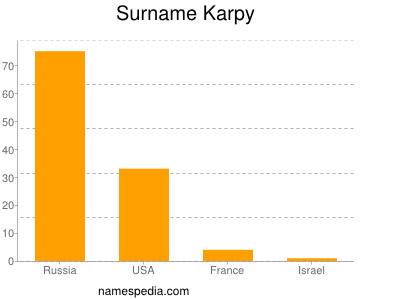 Surname Karpy