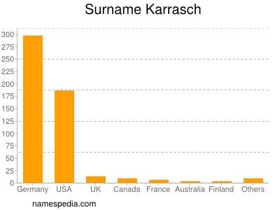 Surname Karrasch
