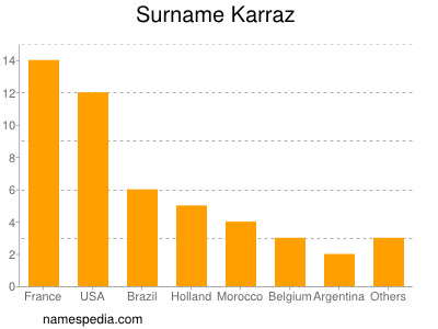 Surname Karraz