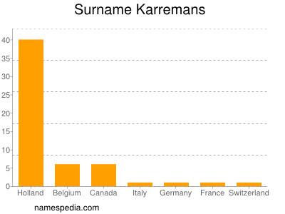 Surname Karremans
