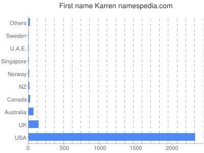 Given name Karren