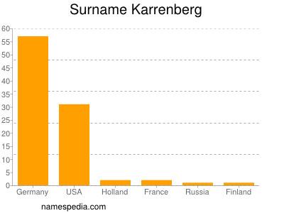 Surname Karrenberg