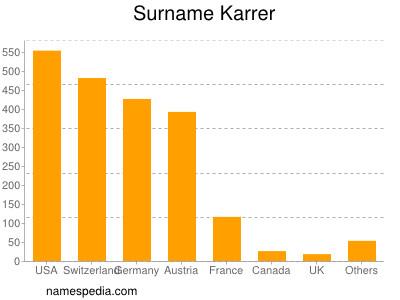Surname Karrer