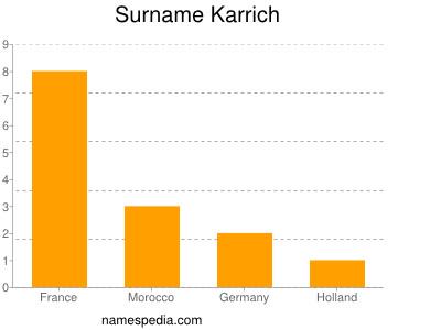 Surname Karrich