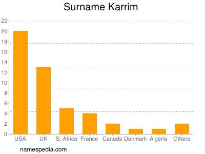 Surname Karrim