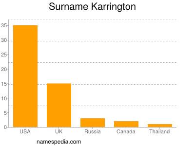 Surname Karrington