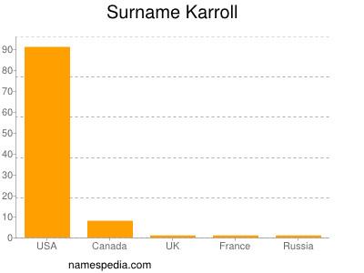 Surname Karroll