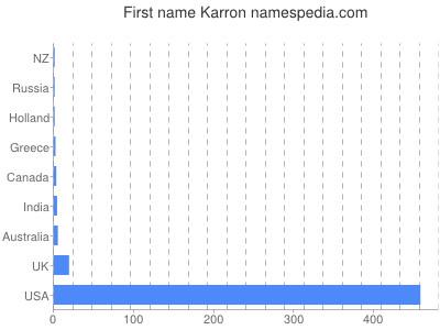 Given name Karron