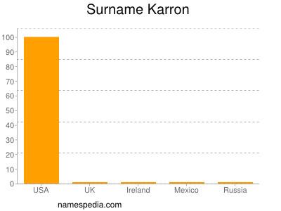 Surname Karron