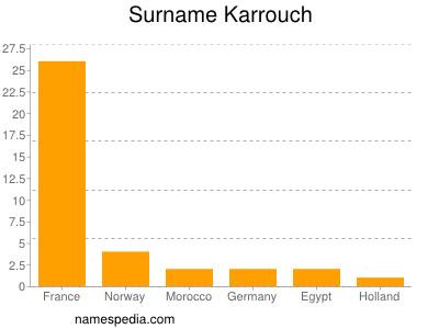 Surname Karrouch