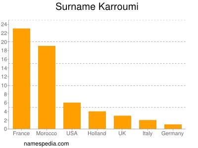 Surname Karroumi