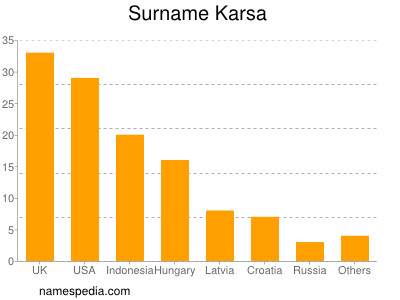Surname Karsa