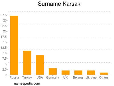 Surname Karsak