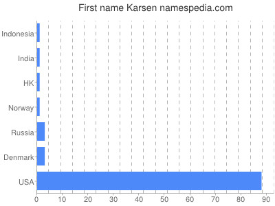 Given name Karsen