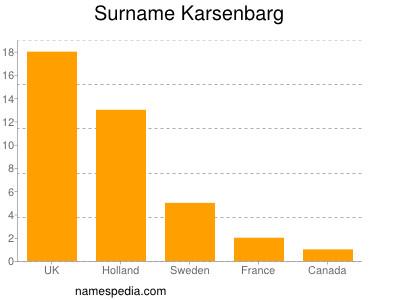 Surname Karsenbarg