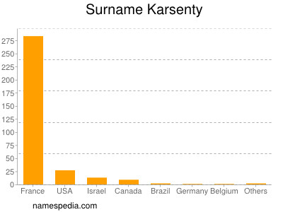 Surname Karsenty