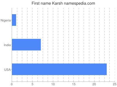 Given name Karsh