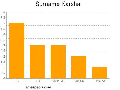 Surname Karsha