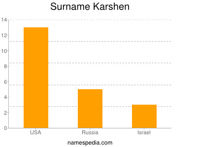 Surname Karshen