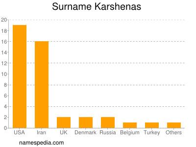 Surname Karshenas