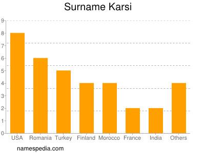 Surname Karsi