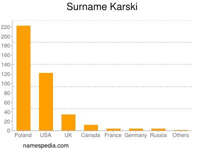 Surname Karski