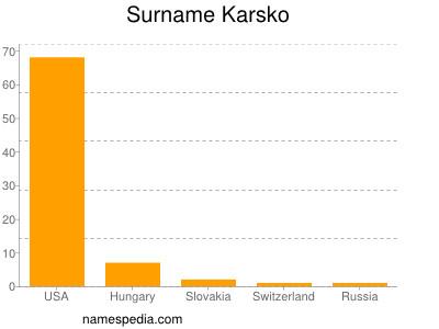Surname Karsko