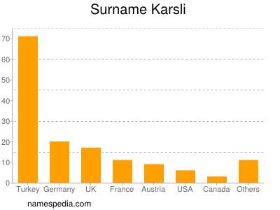 Surname Karsli