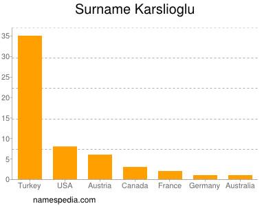 Surname Karslioglu