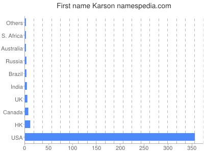 Given name Karson