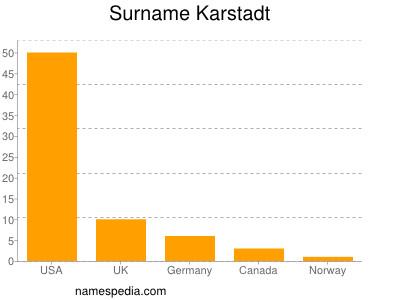 Surname Karstadt